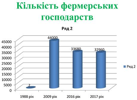 Кількість фермерських господарств